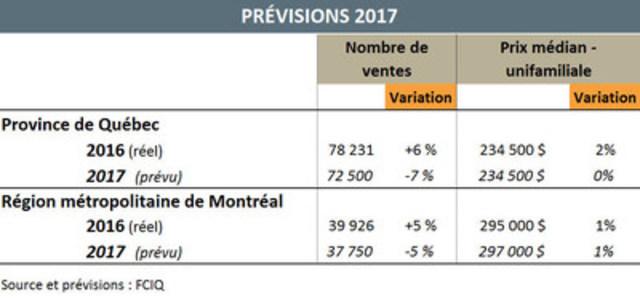Prévisions 2017 (Groupe CNW/Fédération des chambres immobilières du Québec)