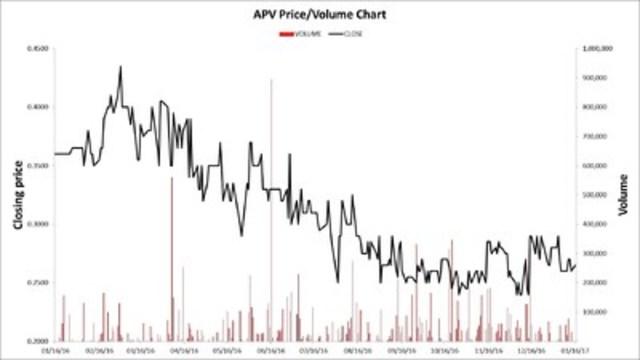Nuri Telecom Company Limited APV Price/Volume Chart (CNW Group/Nuri Telecom Company Limited)
