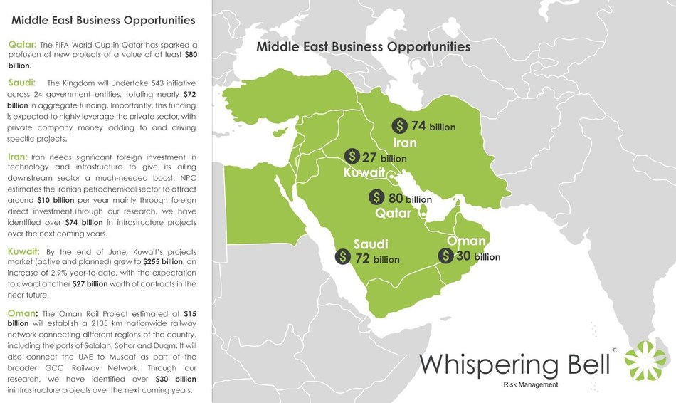 Middle East Business Opportunities (PRNewsFoto/Whispering Bell)