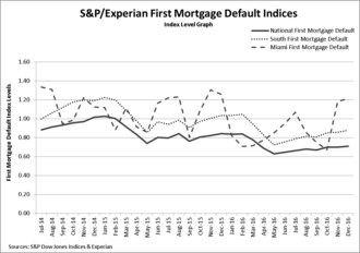 Bank Card Default Rate Rises In December 2016 According To S&P/Experian Consumer Credit Default Indices