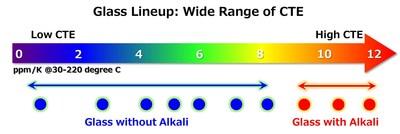 CTE Lineup