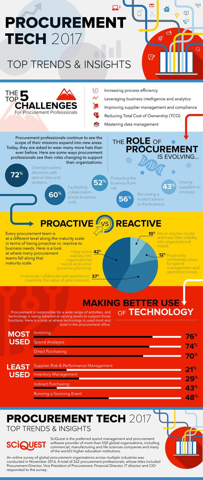 2017 SciQuest Procurement Trends Survey