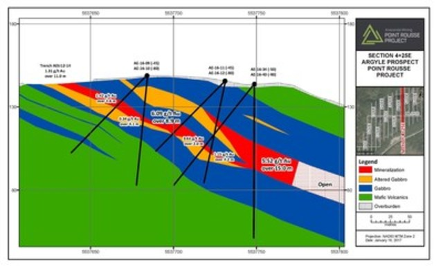 Exhibit B. A geological cross section (section 4+25E) of the Argyle Prospect through the eastern high-grade zone. Mineralization is open for expansion down dip. (CNW Group/Anaconda Mining Inc.)