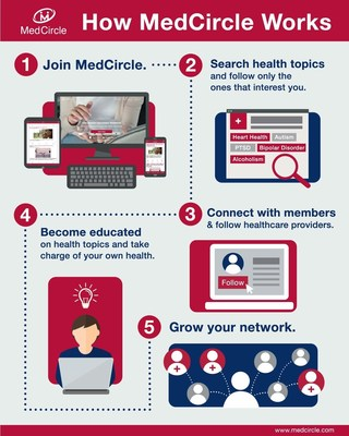 MedCircle Launches First Digital Network for Healthcare Education - Avoids the Risk of Un-vetted Searches to Get Healthcare Questions Answered - No longer will consumers have to rely on Internet searches of un-vetted public information or static healthcare sites such as WebMD for greater understanding of their health concerns.  Today, a group of leading clinicians and Internet pioneers launched MedCircle, the first digital network app for health education that delivers health information verified.