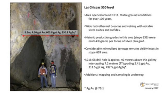 SilverCrest Metals Inc TSX.V: SIL Las Chispas Project, Sonora, Mexico - Las Chispas 550 Level (CNW Group/SilverCrest Metals Inc.)