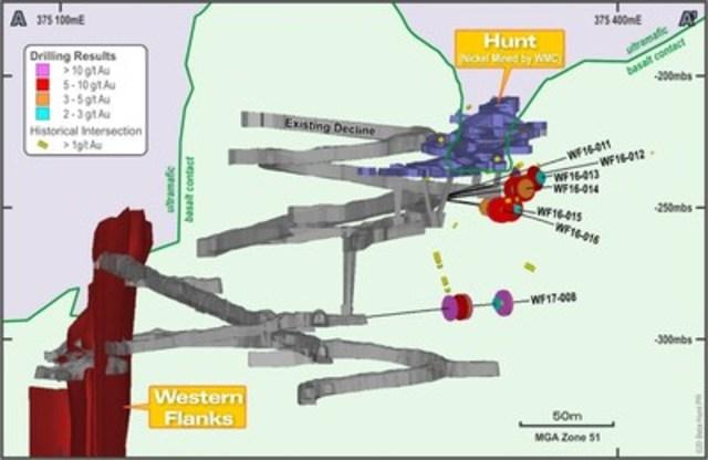 Figure 2 : Section (vue vers le nord-ouest) montrant les résultats de forage dans le prolongement de la Zone A et la proximité aux infrastructures souterraines existantes, ainsi que les ressources dans la zone Western Flanks. La section couvre une largeur de ± 125 m. (Groupe CNW/RNC Minerals)
