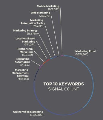Top Keywords by Signal Count
