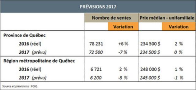 Ralentissement à prévoir sur le marché immobilier résidentiel en 2017 au Québec (Groupe CNW/Fédération des chambres immobilières du Québec)