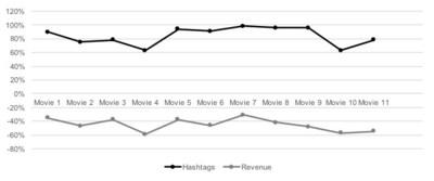 Exhibit 1: Hashtags v. Revenue