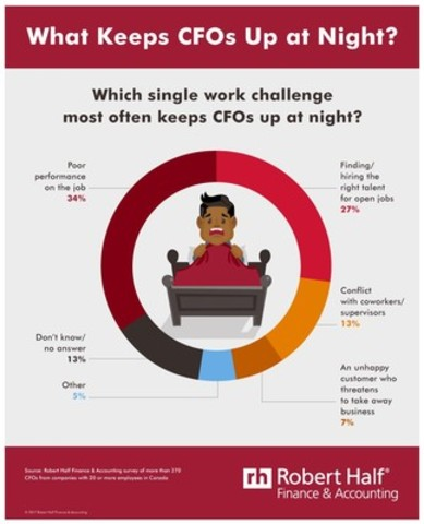 Canadian CFOs aren't getting much shut-eye. (CNW Group/Robert Half Finance & Accounting)