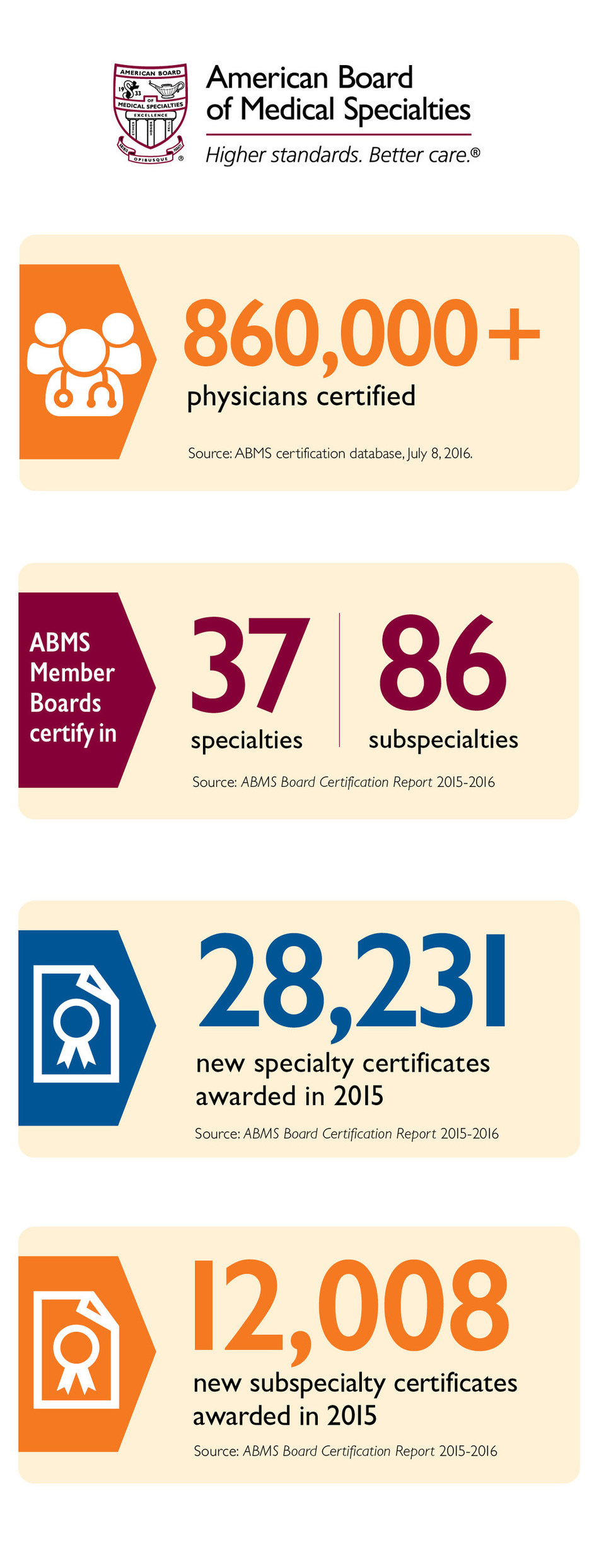 ABMS board certification is held by more than 860,000 physicians. Each year approximately 40,000 specialty and subspecialty certificates are issued to those who demonstrate mastery of core skills and knowledge related to their specialty, pass an ABMS Member Board administered exam, maintain the standards for professionalism and communication, and take part in continued assessment and learning to ensure they remain appropriately up-to-date in their field of practice.