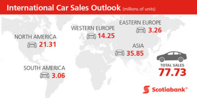 International car sales outlook. (CNW Group/Scotiabank)