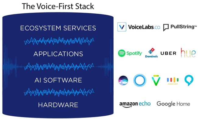 The Voice-First Stack - Amazon Echo and Google Home