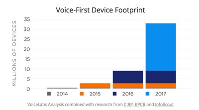 Number of Amazon Echo, Google Home and other Voice-First devices shipped in 2017.