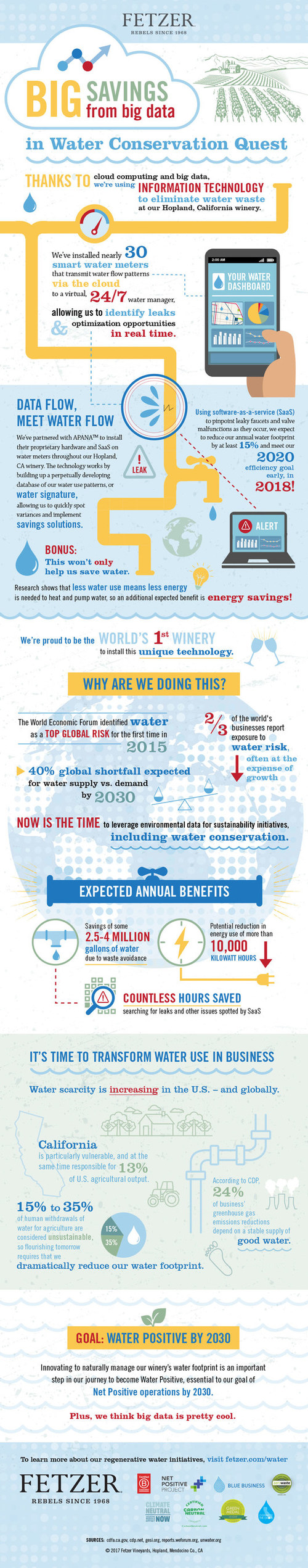 INFOGRAPHIC: Fetzer Vineyards Leverages Big Data for Big Water Savings at California Winery