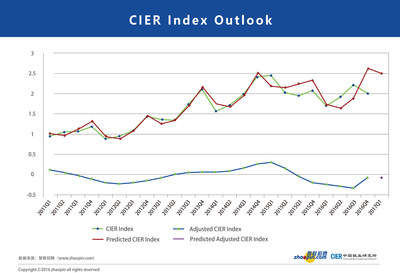 CIER Index Outlook