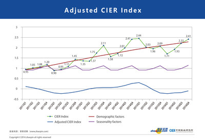 Adjusted CIER Index