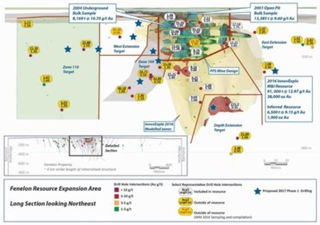 Figure 1: Fenelon Long Section 2017 Drill Program (CNW Group/Wallbridge Mining Company Limited)