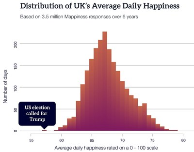 The 2016 US election was the most miserable day in the UK in 6 years. (PRNewsFoto/Psychological Technologies PSYT)