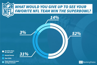 Latest GOBankingRates survey asked Americans: What would you give up to see your favorite NFL team win the Super Bowl?