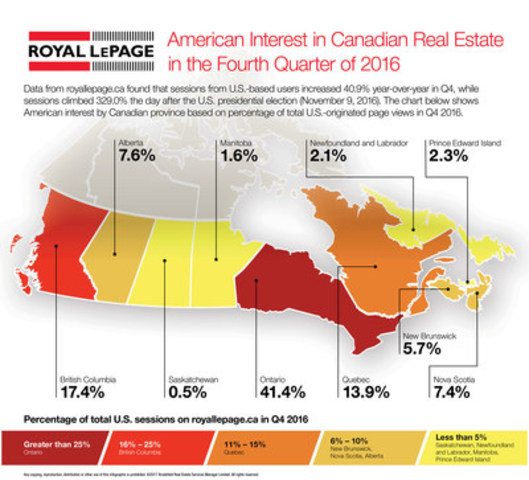 U.S. interest in Canadian real estate (CNW Group/Royal LePage)