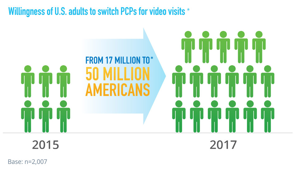 1 in 5 consumers would switch to a primary care provider who offers telehealth visits, according to American Well's 2017 Consumer Telehealth Index.