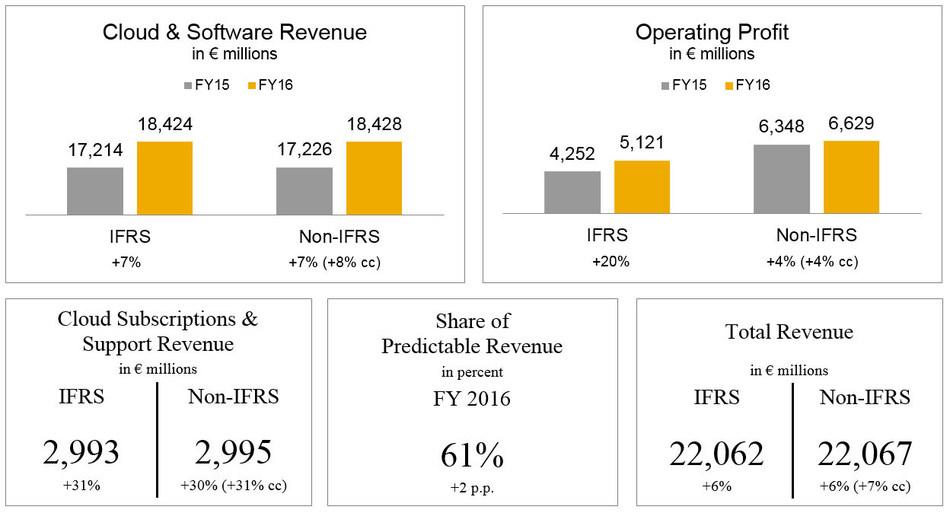 SAP Hits Increased 2016 Guidance - Raises 2020 Targets
