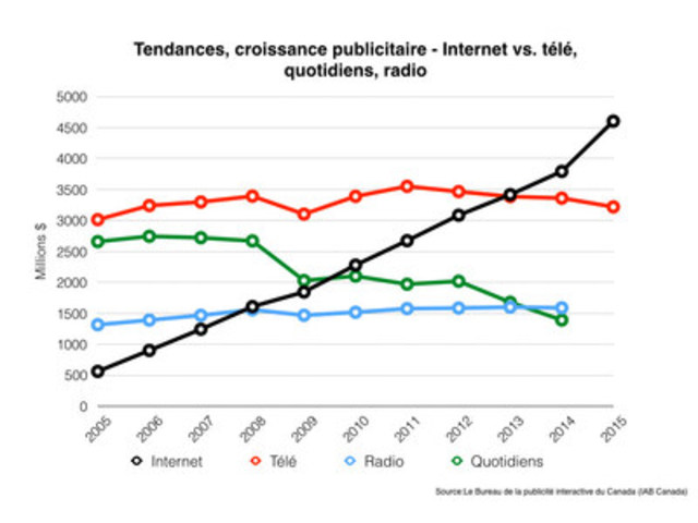 Croissance fulgurante de la publicité numérique (Groupe CNW/Friends of Canadian Broadcasting)