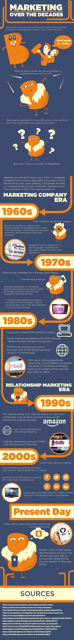 "Spring 2017 Mark Smith Yellow Pages United Scholarship Winning Infographic ""Marketing Over the Decades"" by Diego Casillas"