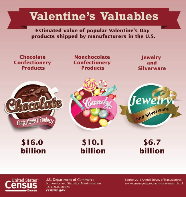 The estimated value of popular Valentine's Day products shipped by manufacturers in the U.S.