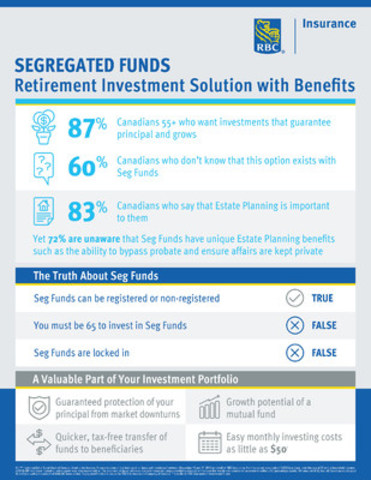 RBC Insurance Seg Funds – Retirement Investment Solution with Benefits (CNW Group/RBC Insurance)