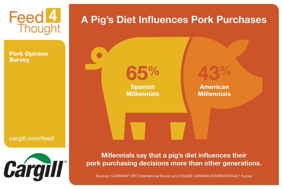 Millennials say that a pig's diet influences their pork purchasing decisions more than other generations.