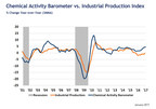 Chemical Activity Barometer Starts New Year With Strong Gain