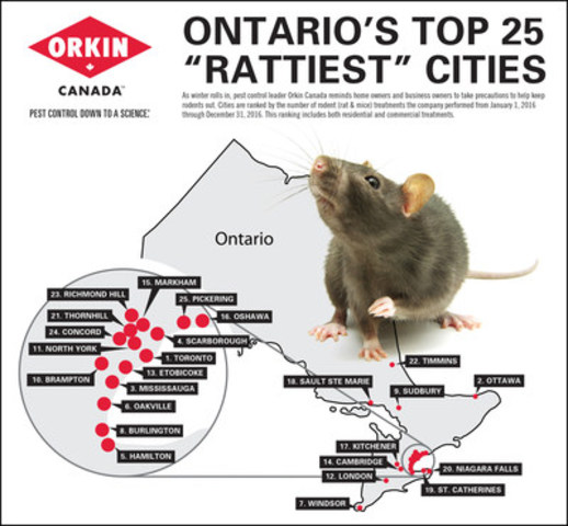 Ontario's Rattiest Cities (CNW Group/Orkin Canada)