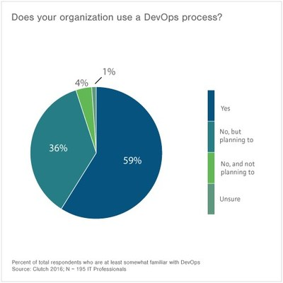 Wikipedia's definition of DevOps has a significant following, but many IT professionals favor other sources, according to new survey from Clutch.
