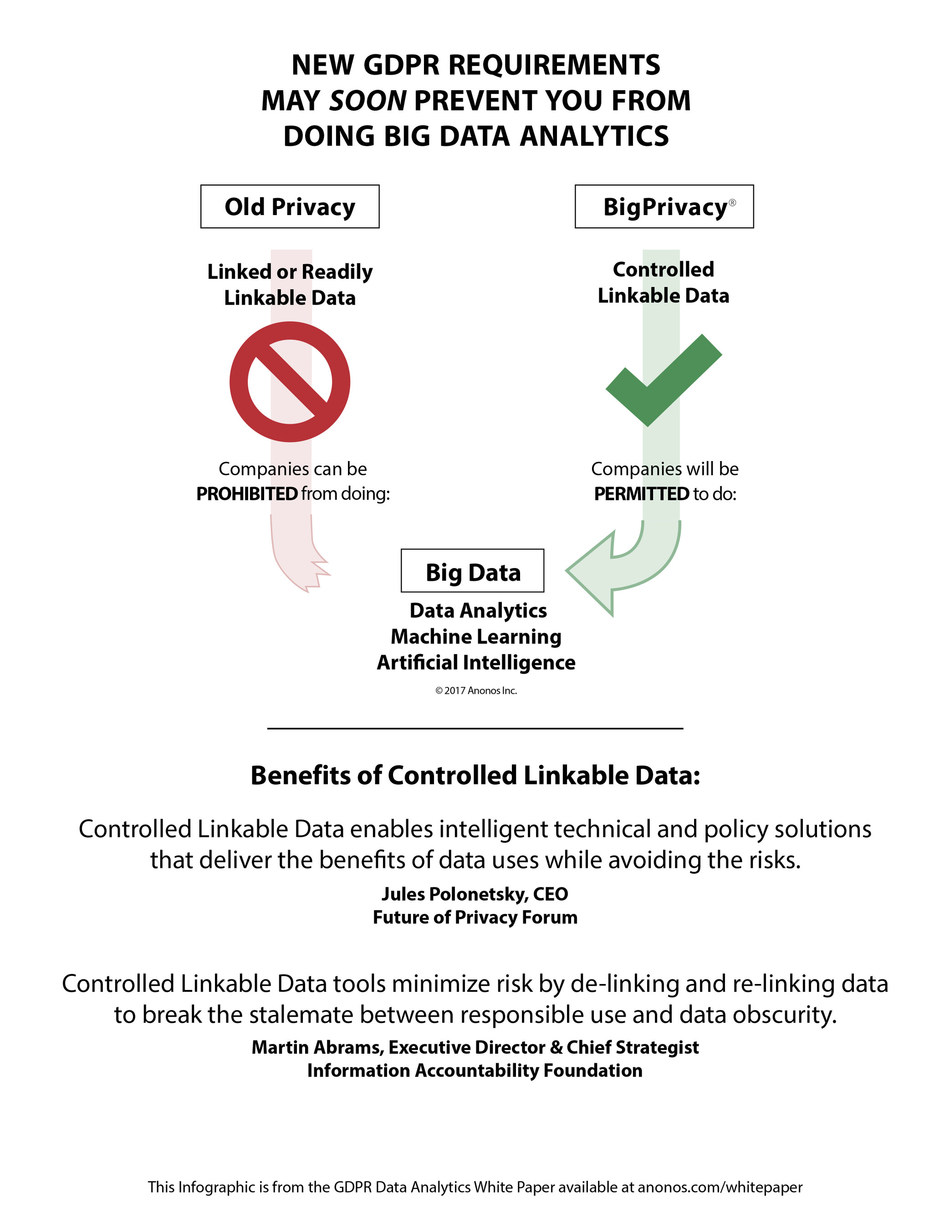 GDPR Data Analytics Anonos BigPrivacy Infographic: Controlled Linkable Data