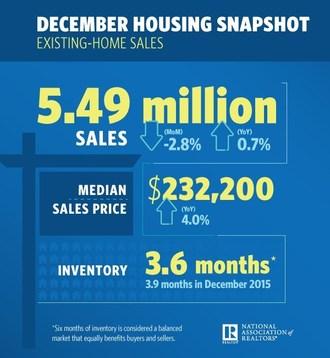 Existing-Home Sales Slide in December; 2016 Sales Best Since 2006