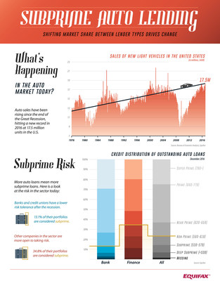 INFOGRAPHIC: Subprime Auto Lending - Shifting Market Share Between Lender Types Drives Change (https://insight.equifax.com/new-research-from-equifax-indicates-auto-loan-performance-remains-stable)