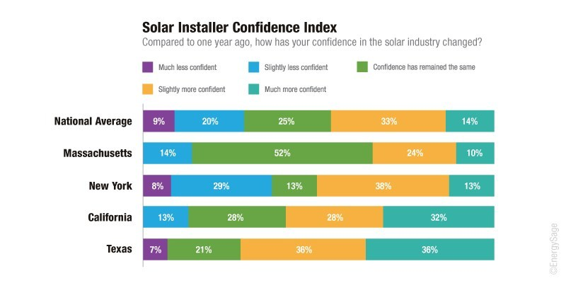 Solar installer confidence varied across leading state markets, but the nationwide average revealed that confidence increased among more solar installers (47%) than it decreased (29%), as compared to one year ago.
