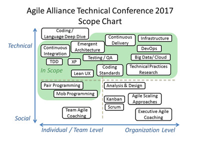 Ron Jeffries, Chet Hendrickson, Anita Sengupta to Keynote Agile Alliance Technical Conference 2017