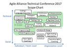 Ron Jeffries, Chet Hendrickson y Anita Sengupta disertantes destacados de Agile Alliance Technical Conference 2017