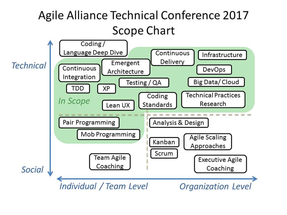 Sumerjase en una experiencia profundamente cautivadora que reune ideas de ingenieria y arquitectura bajo el paraguas del pensamiento de Agile en AATC2017. (PRNewsFoto/Agile Alliance)