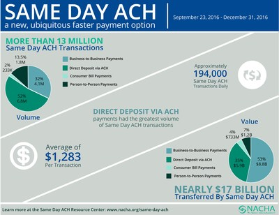 Same Day ACH is a new, ubiquitous faster payment option.