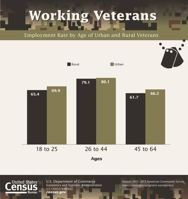 About 5 million U.S. veterans lived in rural areas between 2011 and 2015, according to a new report from the U.S. Census Bureau.