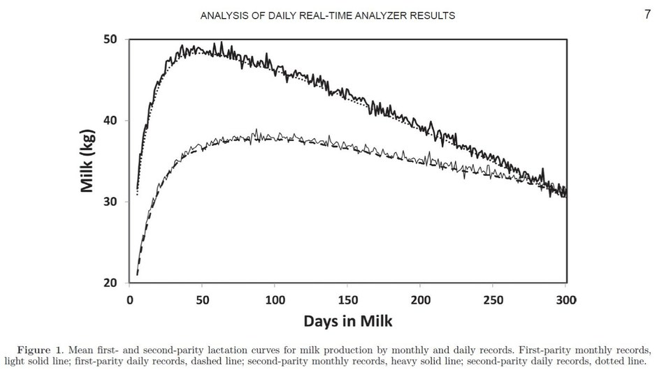 J.I. Weller and E. Ezra, J. Dairy Sci. 99:1-14, http://dx.doi.org/10.3168/jds.2016-11155, (C) American Dairy Science Association(R), 2016 (PRNewsFoto/Afimilk)