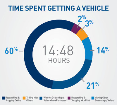 Time Spent Researching Vehicle