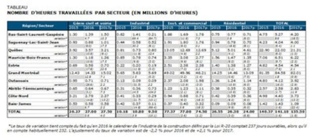 TABLEAU - NOMBRE D'HEURES TRAVAILLÉES PAR SECTEUR (EN MILLIONS D'HEURES) (Groupe CNW/Commission de la construction du Québec)