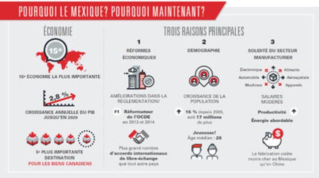 Le Mexique offre au secteur manufacturier canadien des possibilités qui dépassent les attentes, selon un rapport réalisé pour le compte de la Banque HSBC Canada (Groupe CNW/HSBC Bank Canada)