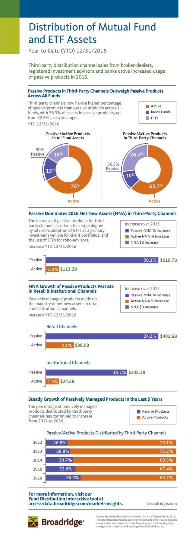 Active/Passive Asset Distribution via Third-party Channels YTD 12/31/16