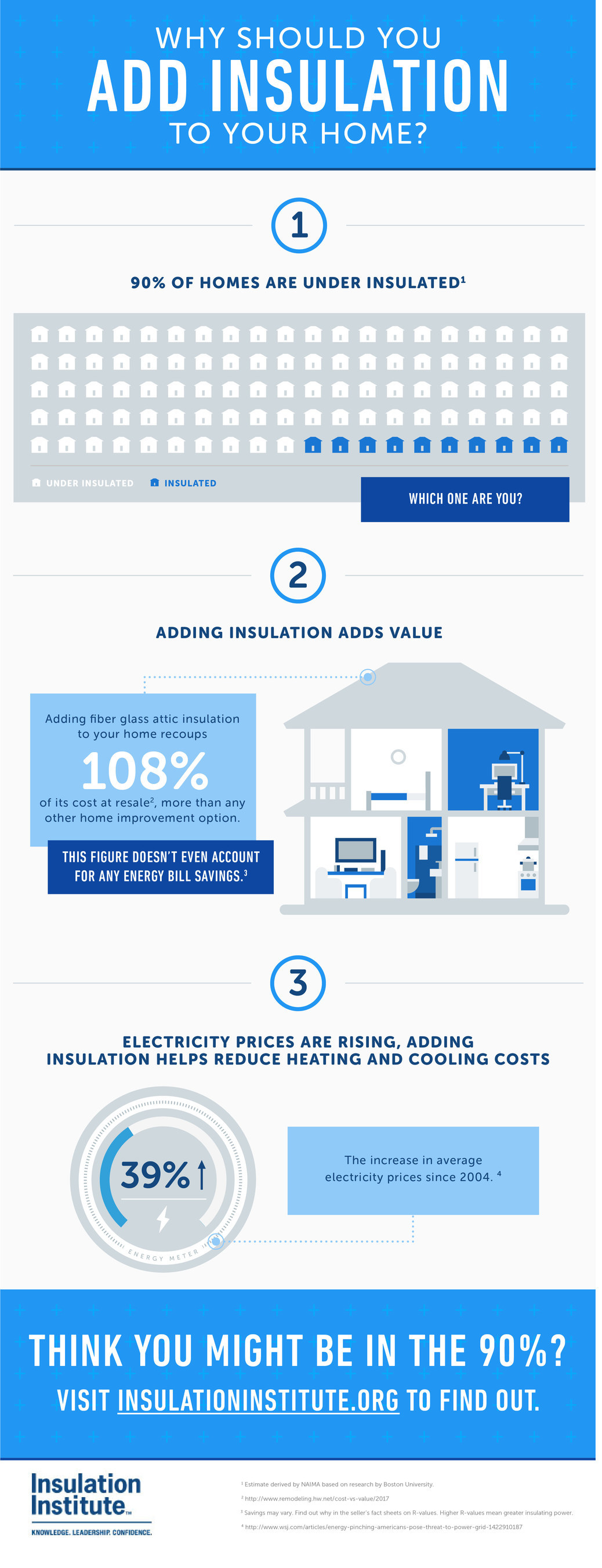 A fiberglass attic insulation upgrade pays.